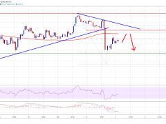 Bitcoin Faces Another Rejection And It's Vulnerable to a Drop Below $9K