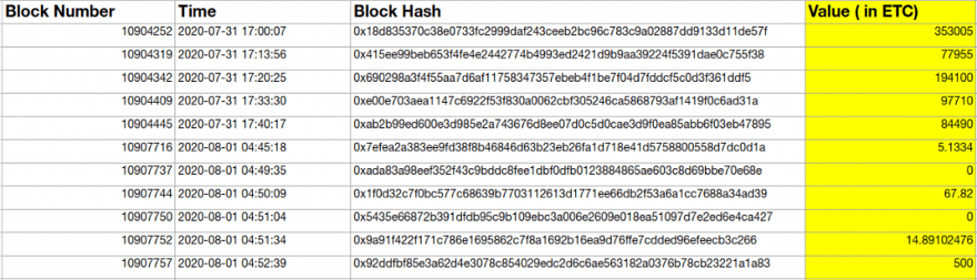 log of ethereum classic transactions into the re-organized chain