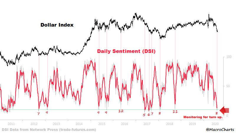 dollar sentiment drop