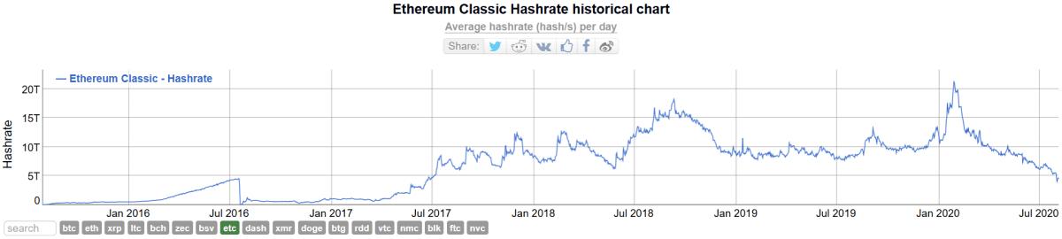 Ethereum Classic hash rate