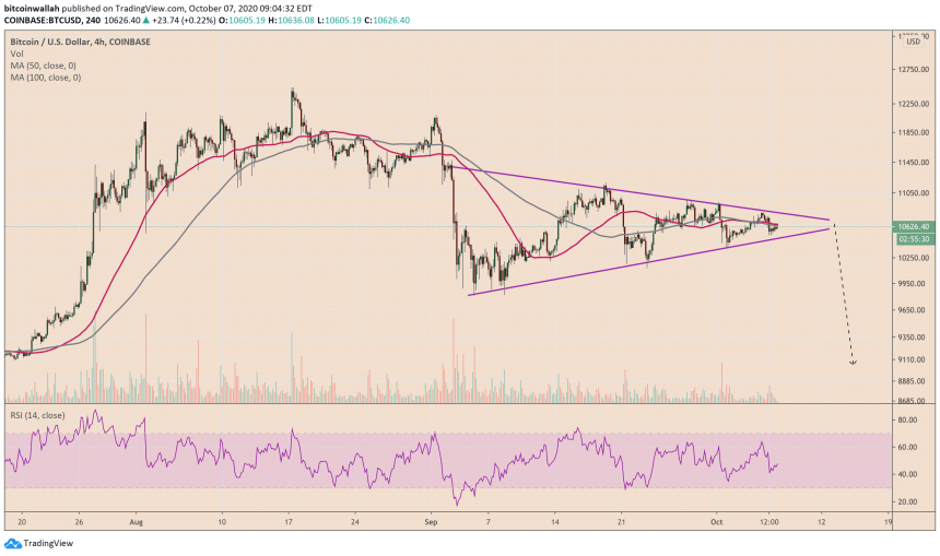 Bitcoin is awaiting a breakout from its symmetrical triangle pattern