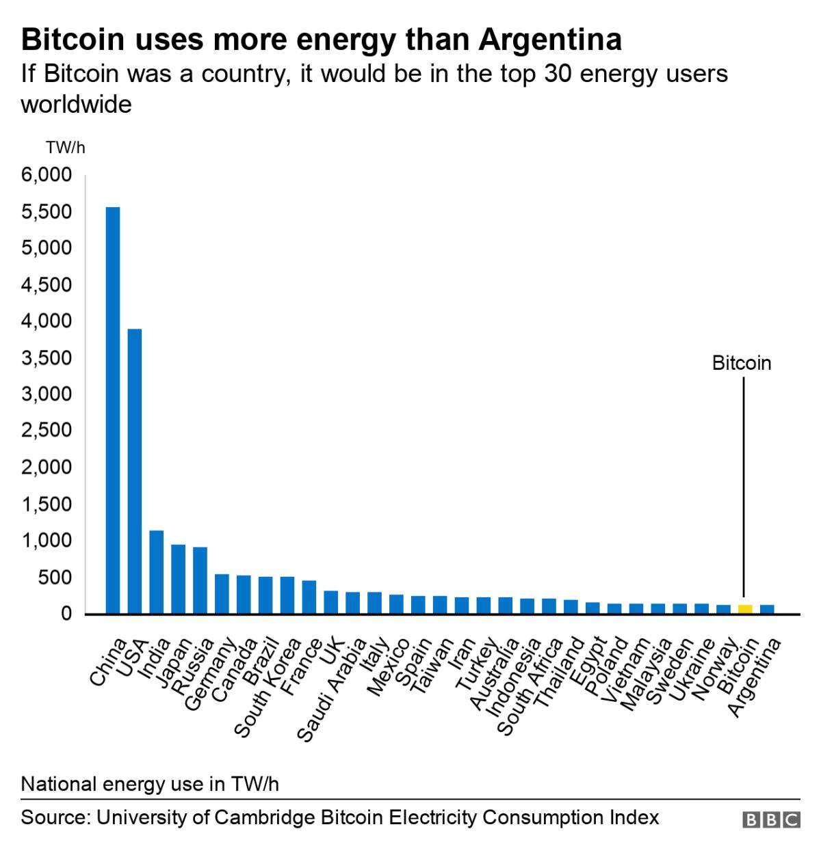 Bitcoin energy use