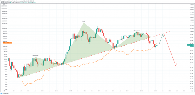 dxy head and shoulders