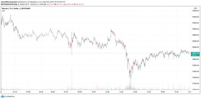 Bitcoin BTC Coinbase