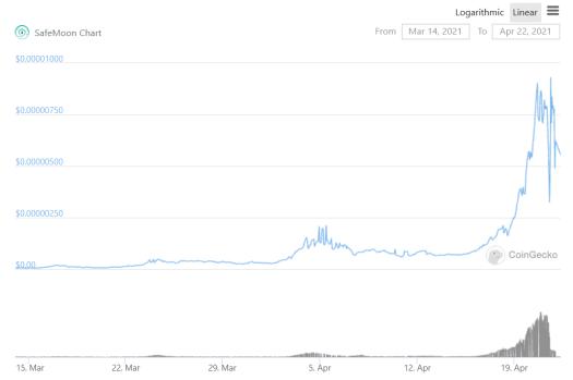 SafeMoon price chart