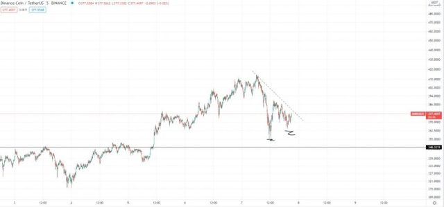 Binance Coin outlook in April 2021. Source: BNBUSD on TradingView.com