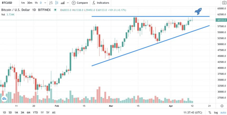 Bitcoin tests $60,000-61,000 area for a breakout move upward. Source: BTCUSD on TradingView.com