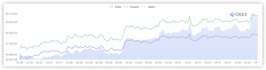 Bitcoin quarterly futures price, spot index price and the basis difference