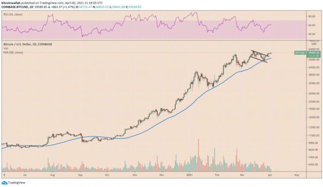 Bitcoin corrects lower after testing $60,000 as resistance. Source: BTCUSD on TradingView.com