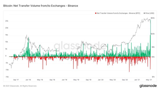 Bitcoin flows into and out of Binance