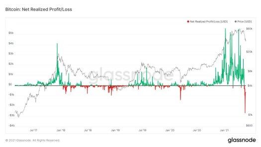 Chart of Bitcoin crashes