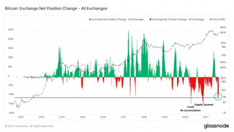 chart showing decline of bitcoin exchange reserves