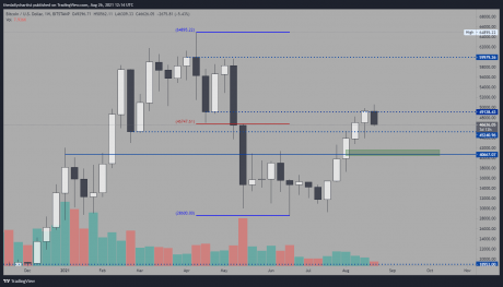 Picture of a bitcoin chart showing $49K setup