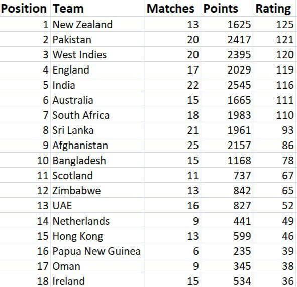 Latest ICC T20 Rankings