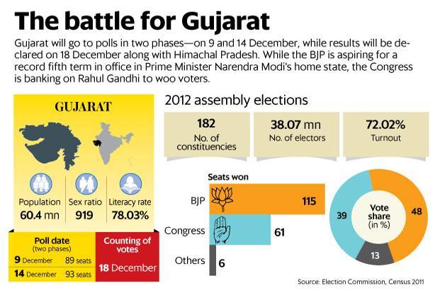 Gujarat Election 2017 Second Phase | 851 Candidates for 93 seats