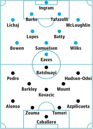 Hull v Chelsea: Probable starters in bold, contenders in light.