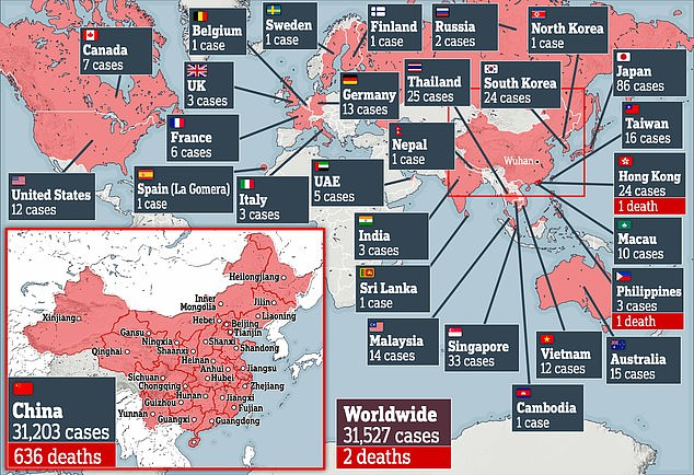North Korea borders with China, where 99 per cent of the 31,500 infected are. The coronavirus epidemic has so far claimed 638 lives and infected more than 31,500 people in 28 countries and territories around the world