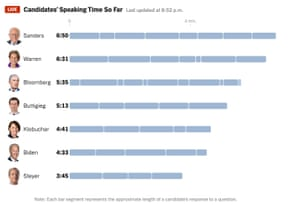 How long each candidate has spoken for so far
