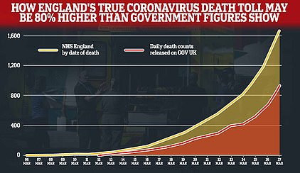 The true number of coronavirus victims in England could be 80 per cent higher than official figures show