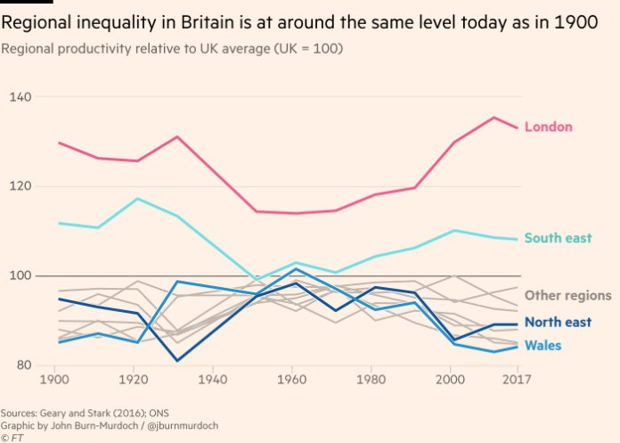Regional equality in Britain is at about the same level today as in 1990