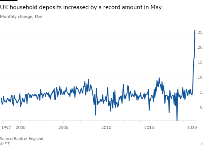 Line chart of Monthly change, £bn showing UK household deposits increased by a record amount in May