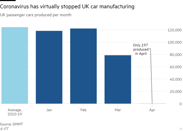 Column chart of UK passenger cars produced per month showing Coronavirus has virtually stopped UK car manufacturing
