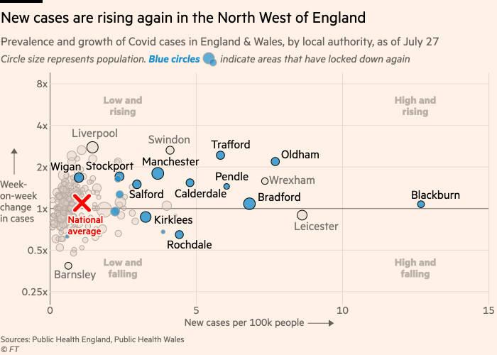 Chart showing that new cases are rising again in the northern England, including in places like Liverpool and Swindon that have not been subject to new lockdowns