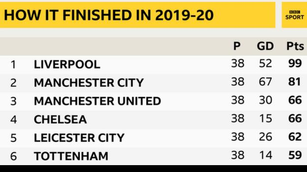 Top of the Premier League table in 2019-20