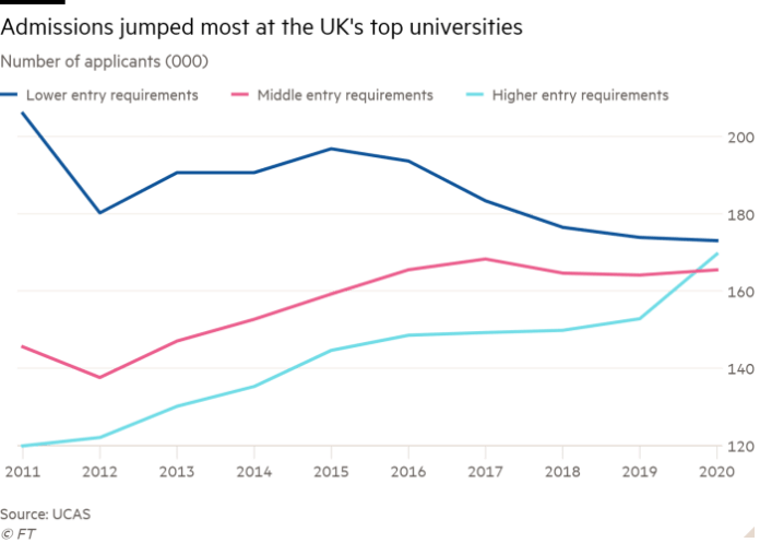 Line chart of Number of  applicants (000) showing Admissions jumped most at top universities