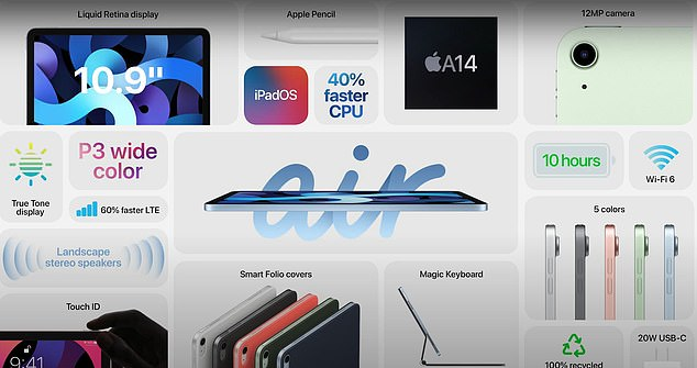Pictured, a graphic from Apple showing the major selling points of the brand new mid-range iPad, the Air