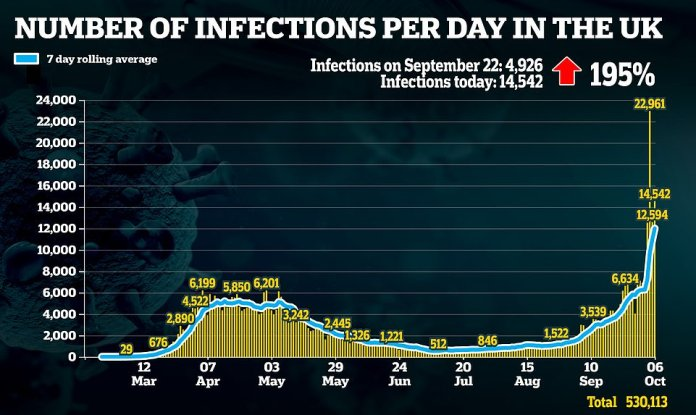Britain has recorded 14,542 more coronavirus cases as the number of people testing positive for the virus every day triples in a fortnight