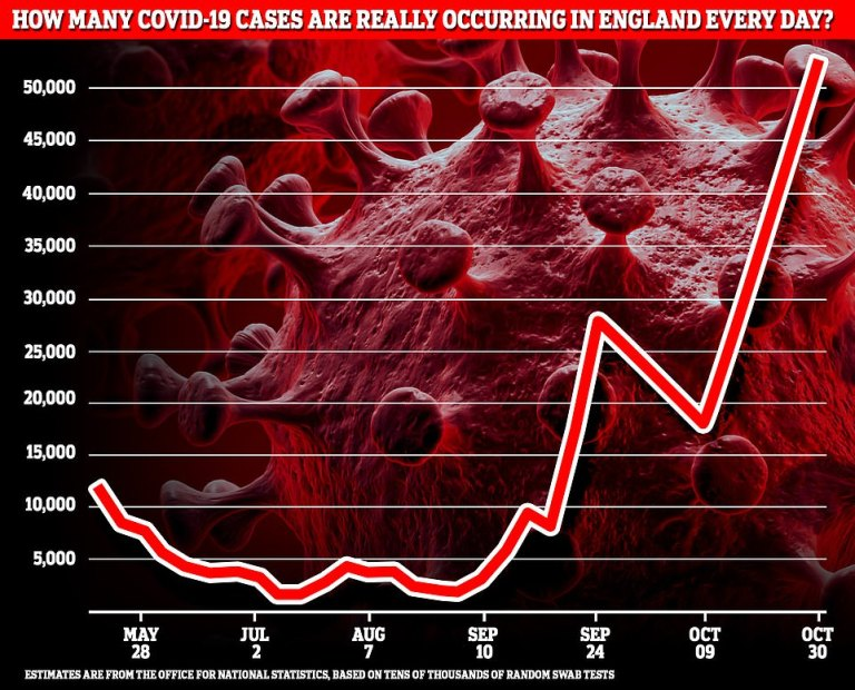 Coronavirus: UK's infections are on 'steady rise' but not out of control, app data suggests