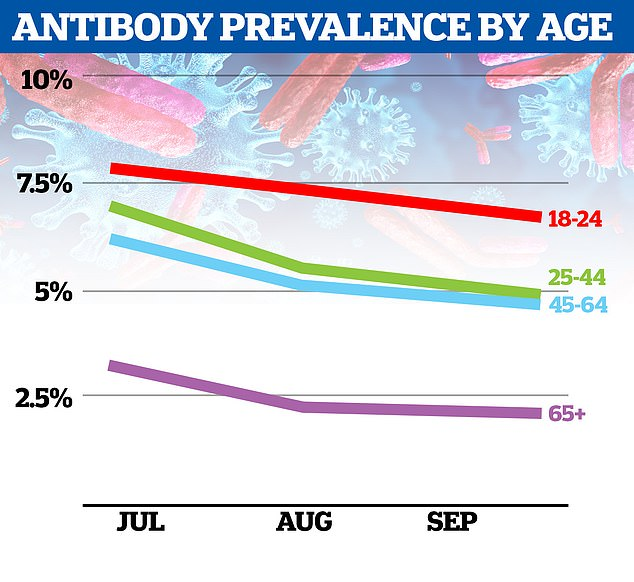 The prevalence of antibodies by age has dropped by 26 per cent over three months - experts at Imperial College London have found - sparking fears of dropping immunity and mounting risks of re-infection. They found antibody levels had declined in all age groups