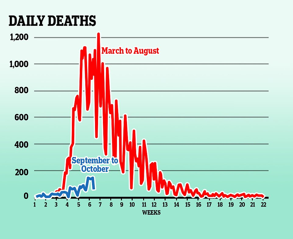 Daily deaths from Covid-19 are hovering slightly above 100 per day in most recent data, down from peaks of more than 1,000 a day at the height of the crisis in March and April