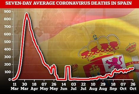 Spain deaths