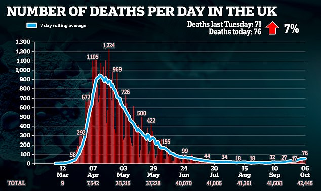 Another 76 deaths were also recorded on Tuesday which is more than double the number of victims posted last Tuesday, when there were 35 fatalities