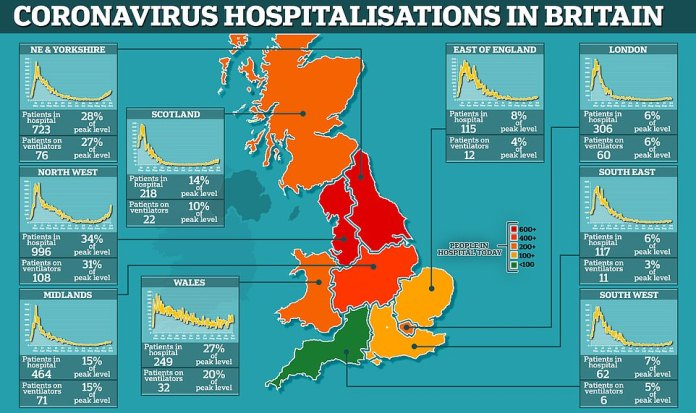 Department of Health data shows that the numbers of people in hospital in the North of England has hit around a third of the level it was at during the epidemic's peak in April. Meanwhile, admissions are surging in those regions while the rate of increase is much slower in most other areas(illustrated in the graphs)