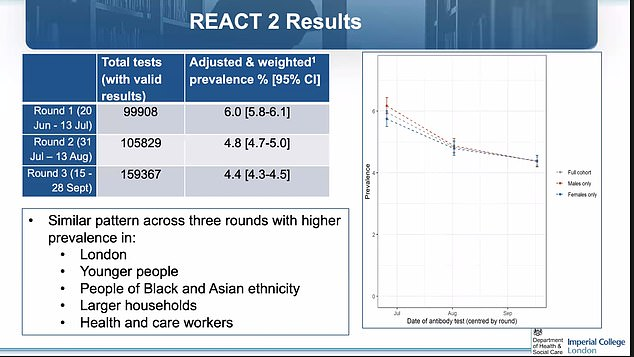 The REACT-2 project found 4.4 per cent of people in England had Covid-19 antibodiesin September.By comparison, the first round of the study in June found 6 per cent tested positive for antibodies and the second study found 4.8 per cent had the proteins