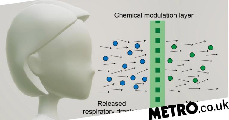 High-tech face mask 'stops spread of Covid by attacking infected droplets'