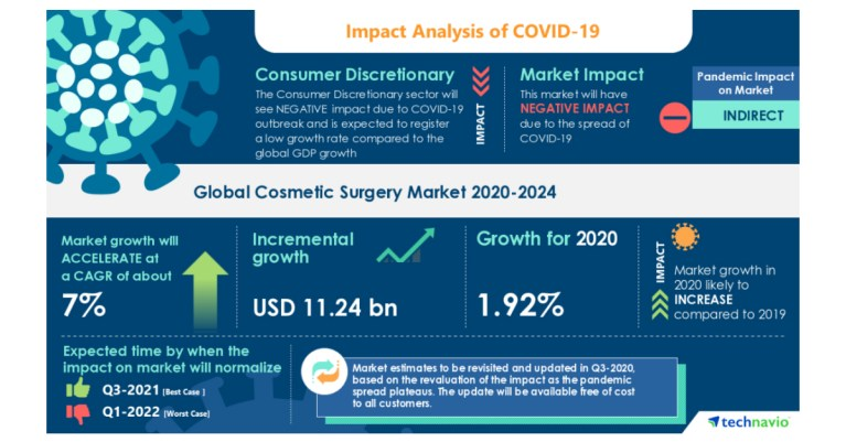 Cosmetic Surgery Market to see Immense Opportunities in Asia Through 2024 | Technavio