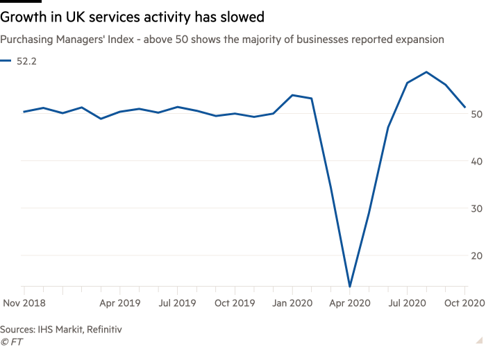 Line chart of Purchasing Managers' Index - above 50 shows the majority of businesses reported expansion showing Growth in UK services activity has slowed