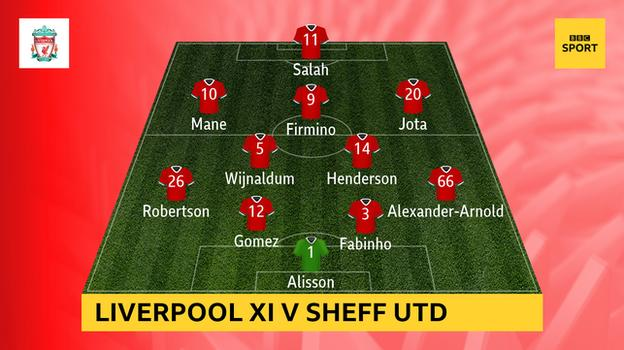 Graphic showing Liverpool's 4-2-3-1 formation against Sheffield United on 24 October: Alisson, Alexander-Arnold, Fabinho, Gomez, Robertson, Henderson, Wijnaldum, Jota, Firmino, Mane, Salah