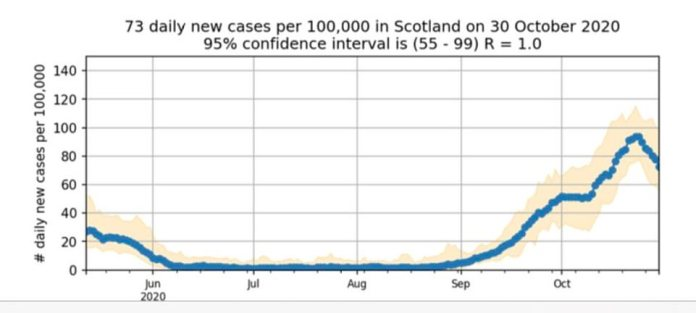 Scotland - which has already been under a tougher 'circuit-break' lockdown for weeks has seen cases plummet more quickly than the other home nations