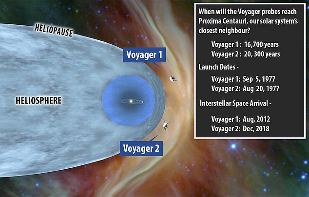 Voyager 2 launched in 1977 and reached interstellar space just two years ago