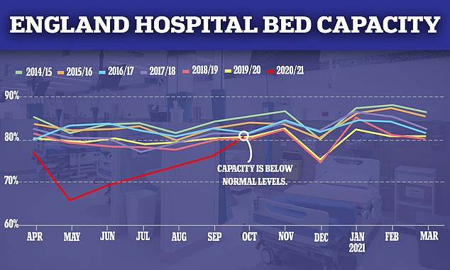 Leaked documents, seen by The Telegraph, revealed intensive care units nationally are no busier than normal for this time of year for most trusts, pouring extra cold water on claims the NHS is close to being overrun