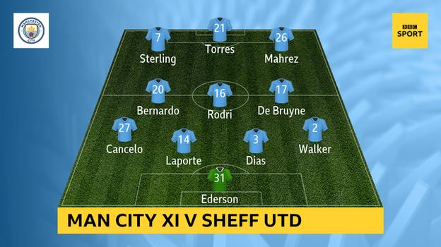 Graphic showing Manchester City's 4-3-3 formation against Sheffield United on 31 October: Ederson, Walker, Dias, Laporte, Cancelo, De Bruyne, Rodri, Bernardo, Mahrez, Torres, Sterling