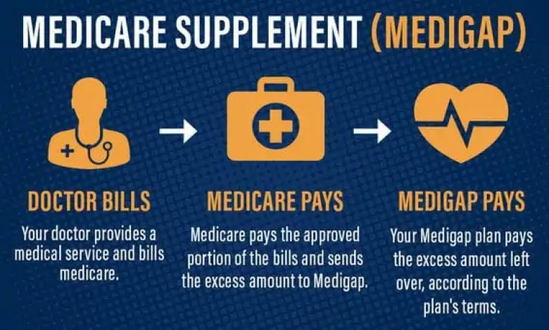 Medicare supplement policy