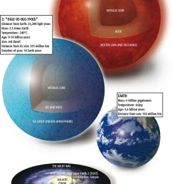 anatomy of a super earth [ 727 x 1412 Pixel ]