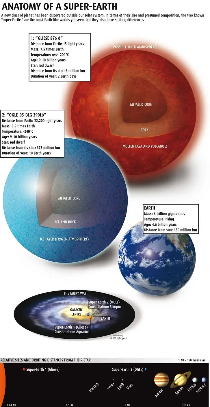 hight resolution of anatomy of a super earth