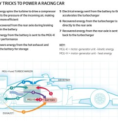 7 tricks to keep f1 cars fast and fuel efficient [ 1643 x 1338 Pixel ]